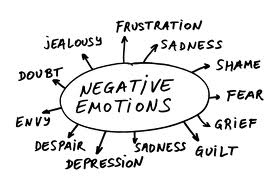 For a full lsit of negative emotions visit: http://positivewordsresearch.com/negative-feelings-and-emotions/